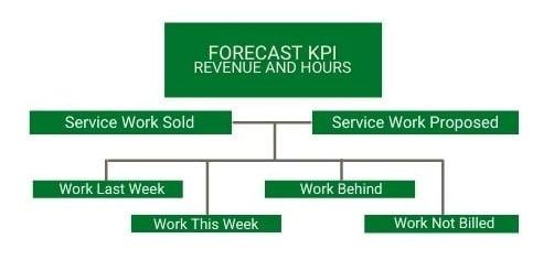 Do the Math Forecast KPI