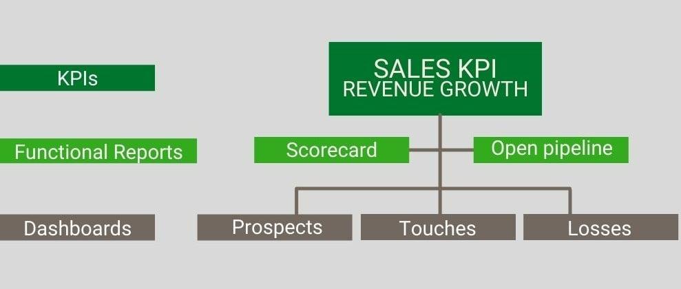 Do the Math Sales KPI-1