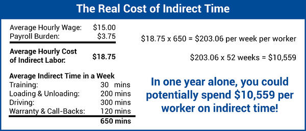 Indirect Time Example