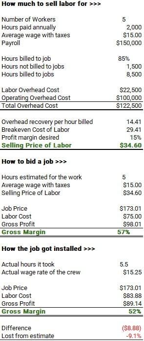 Labor pricing-1