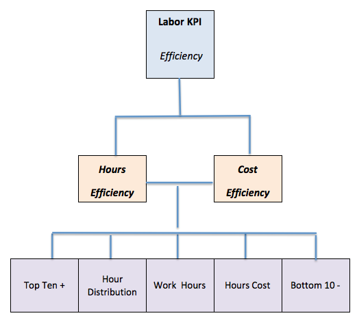 Labor reporting cascade.png