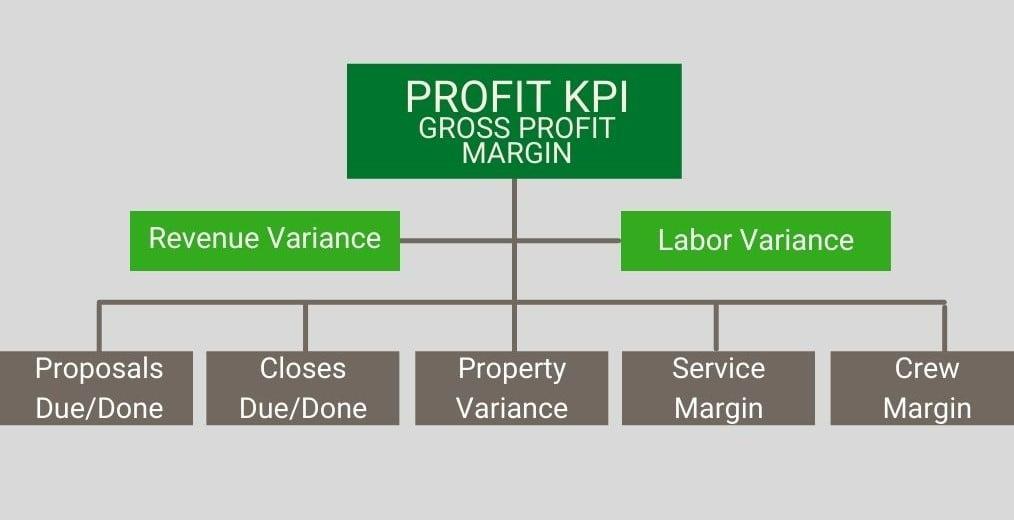 Profit KPI chart-1